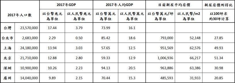 資料來源: 行政院主計處、台北市政府主計處、中國房地產協會等,益立信歸納整理
