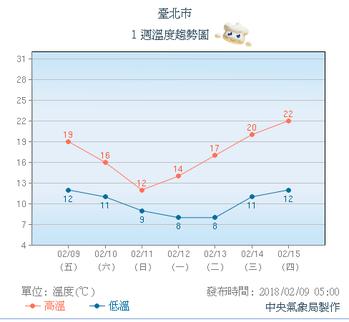 台北市一周溫度走勢圖。圖/氣象局提供