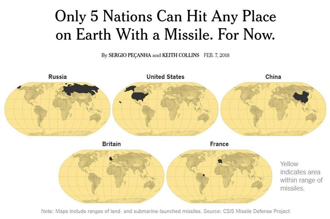 紐約時報報導,全球僅有五個國家擁有射程涵蓋整個地球的飛彈,包括中、美、俄、英、法...