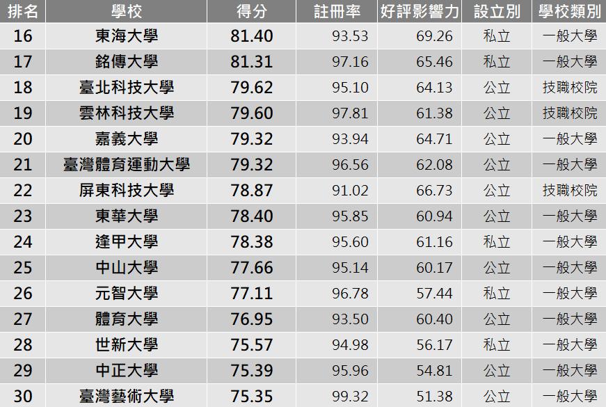 大學好評排行TOP30。圖/網路溫度計提供