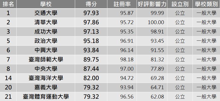 公立大學TOP10。圖/網路溫度計提供