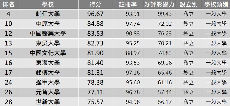 私立大學TOP10。圖/網路溫度計提供