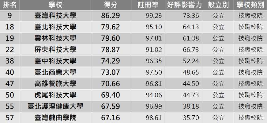 公立技職TOP10。圖/網路溫度計提供