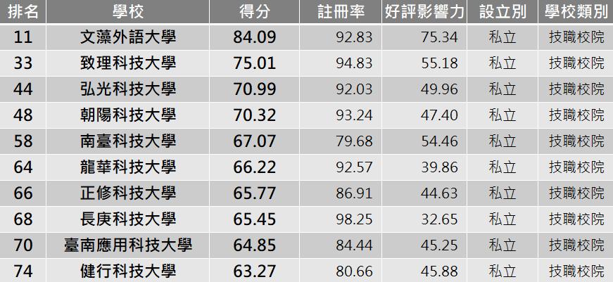 私立技職TOP10。圖/網路溫度計提供