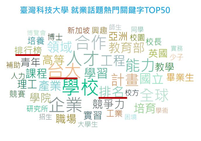 台科大TOP就業話題關鍵字。圖/網路溫度計提供