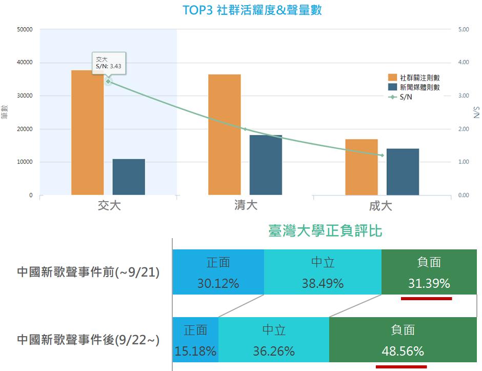TOP3社群活躍度。圖/網路溫度計提供