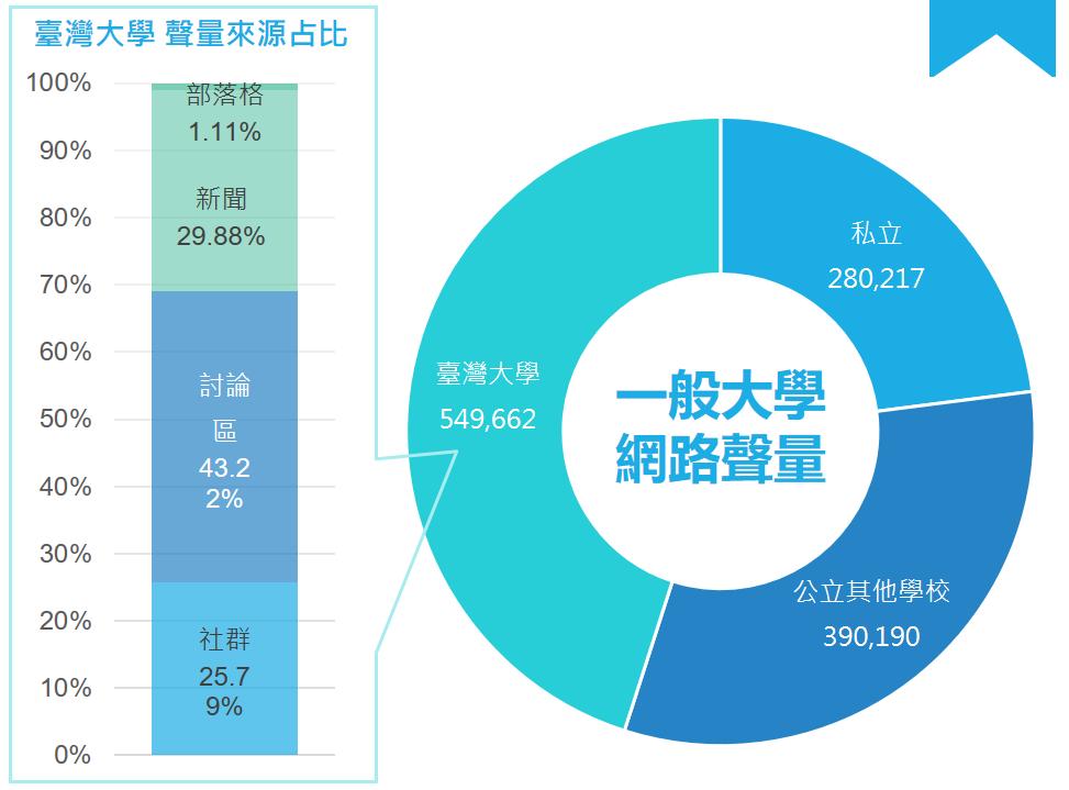 台灣大學聲量來源占比。圖/網路溫度計提供