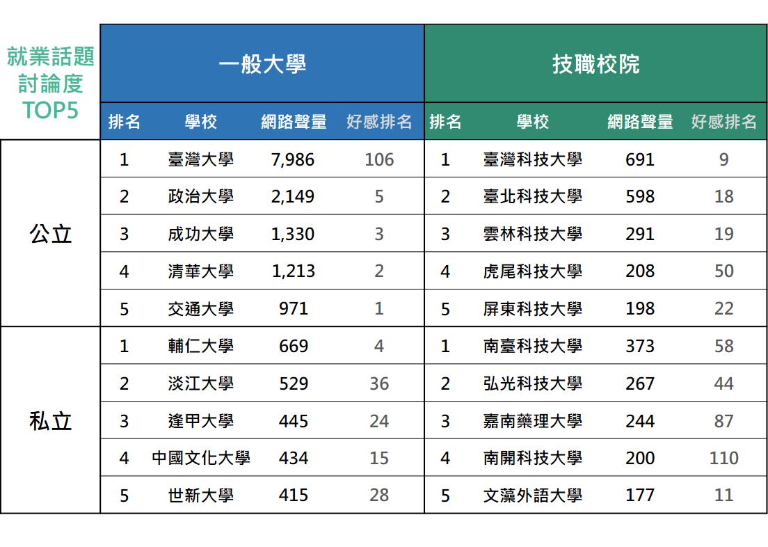就業話題討論TOP5。圖/網路溫度計提供