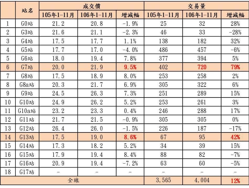 台中捷運綠線近二年站點周邊價量變化。 資料來源:實價登錄資料;台慶不動產彙整