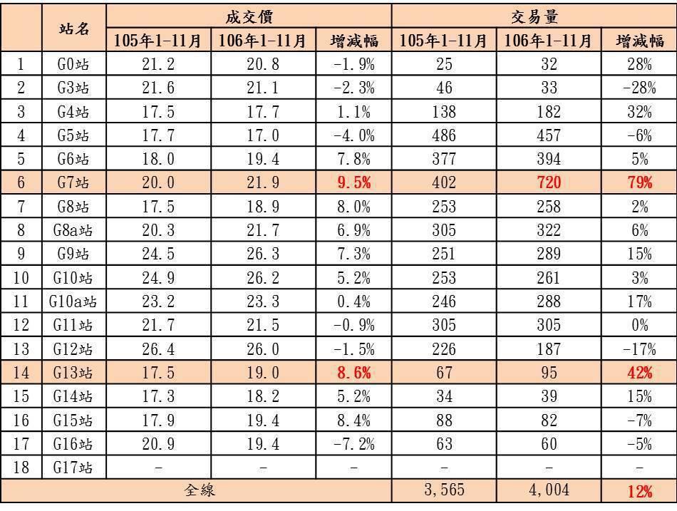 台中捷運綠線近二年站點周邊價量變化 資料來源/實價登錄資料、台慶不動產彙整