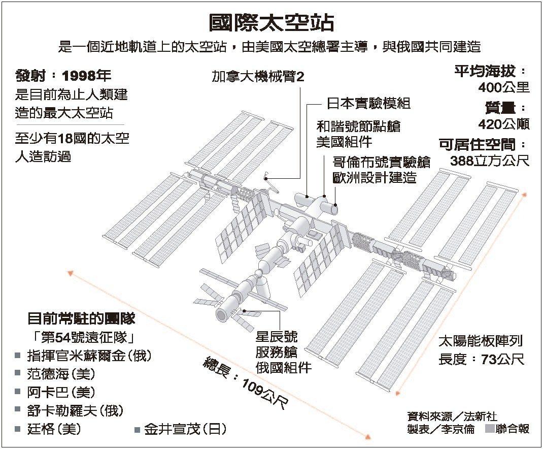 國際太空站 圖/聯合報提供