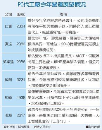 PC代工廠今年營運展望概況資料來源/採訪整理 製表/吳凱中