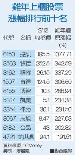 雞年上櫃股票漲幅排行前十名資料來源/CMoney 製表/廖賢龍