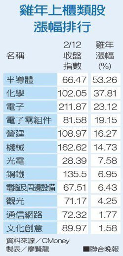 雞年上櫃類股漲幅排行資料來源/CMoney 製表/廖賢龍
