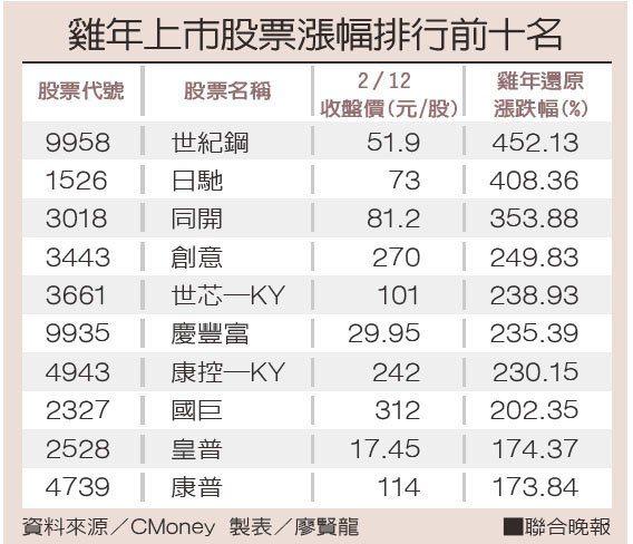 雞年上市股票漲幅排行前十名資料來源/CMoney 製表/廖賢龍