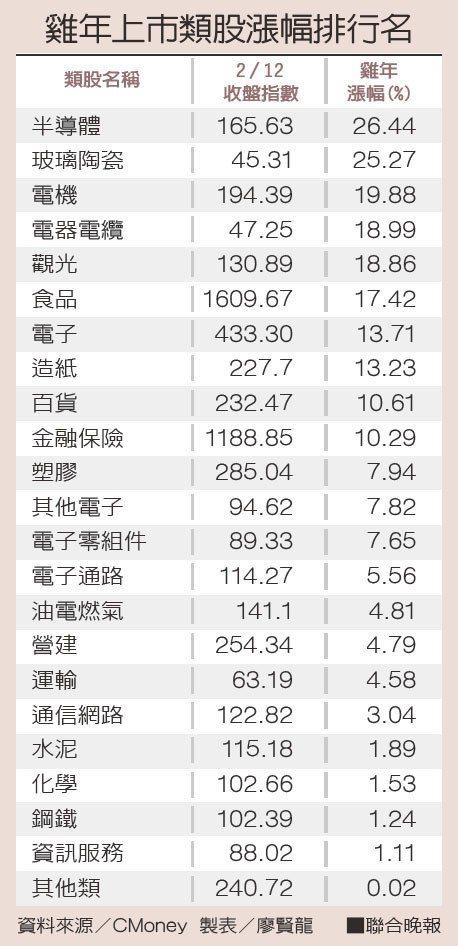 雞年上市類股漲幅排行名資料來源/CMoney 製表/廖賢龍