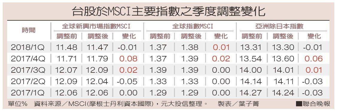 台股於MSCI主要指數之季度調整變化資料來源/MSCI(摩根士丹利資本國際)...