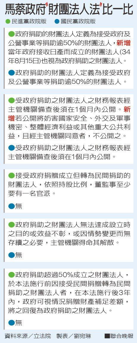馬蔡政府〝財團法人法〞比一比資料來源/立法院 製表/劉宛琳