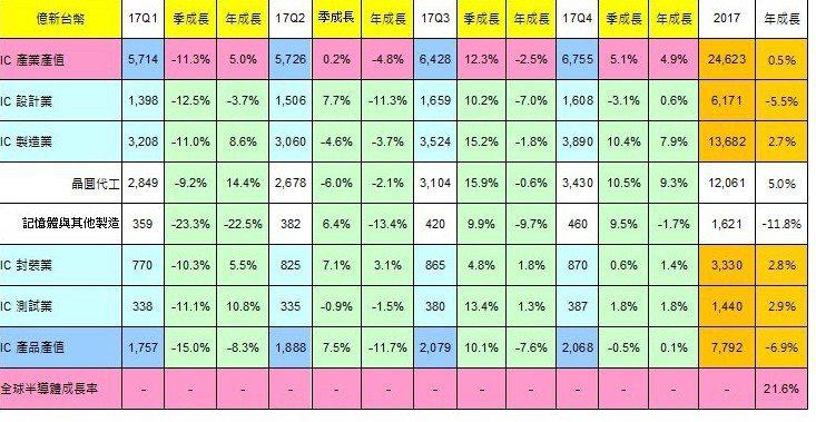 2017年台灣IC產業產值統計結果。 註:(e)表示預估值(estimate)。...