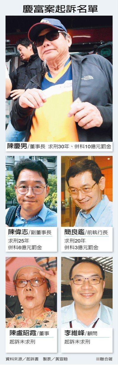 慶富案起訴陳慶富五人,藍綠政治人物全身而退。 製表/黃宣翰