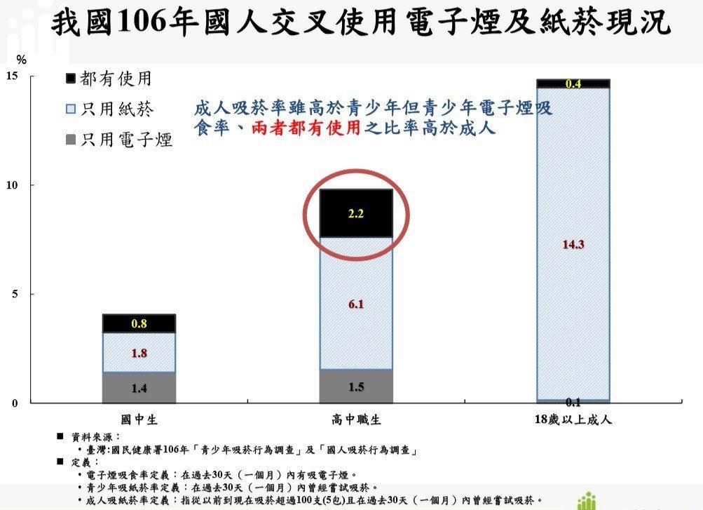 106年國人交叉使用電子煙及紙菸現況。圖/國健署提供