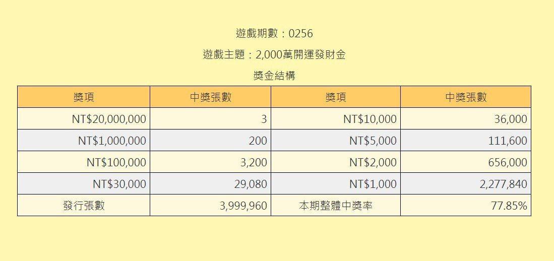 新台幣2000元的刮刮樂「2000萬開運發財金」的獎金結構。圖擷自台灣彩劵