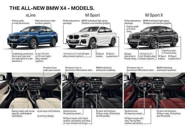 全新BMW X4(G02)有三種個人化套件。 摘自BMW