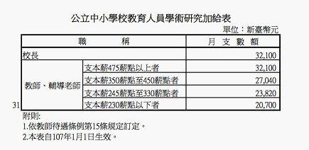 (附件一)行政院公告教師調薪後的薪資