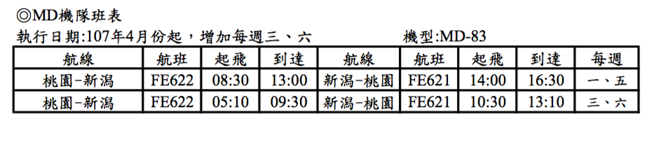 遠東航空桃園-新潟航班自4月起由每周兩班增加為每周四班。遠東航空/提供