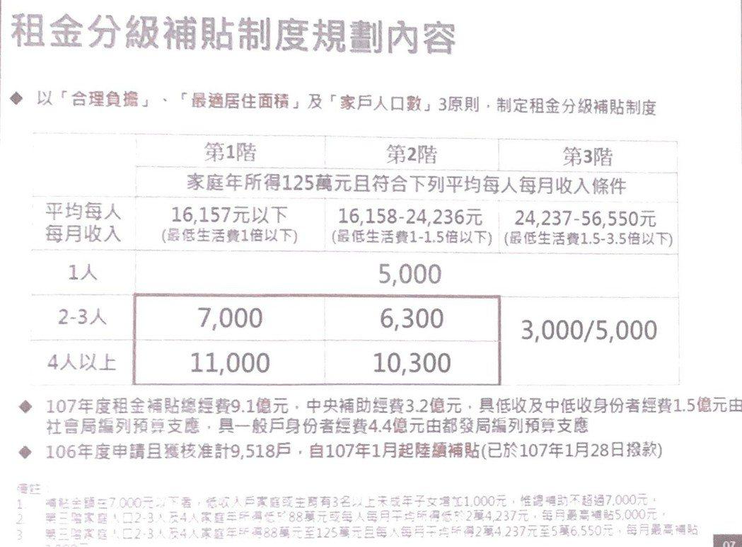 北市都發局今天表示,內政部租金補貼往年開放申請時間為7、8月,許多民眾反應錯過就...