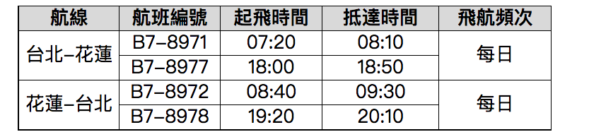 立榮航空台北-花蓮航線每日飛航2班,以ATR72-600機型飛航。立榮航空/提供