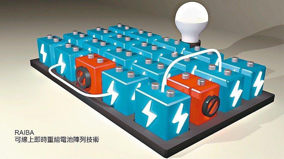 RAIBA可線上即時重組電池陣列技術,可整合新、舊電池模組,提供更強續航力並兼具...