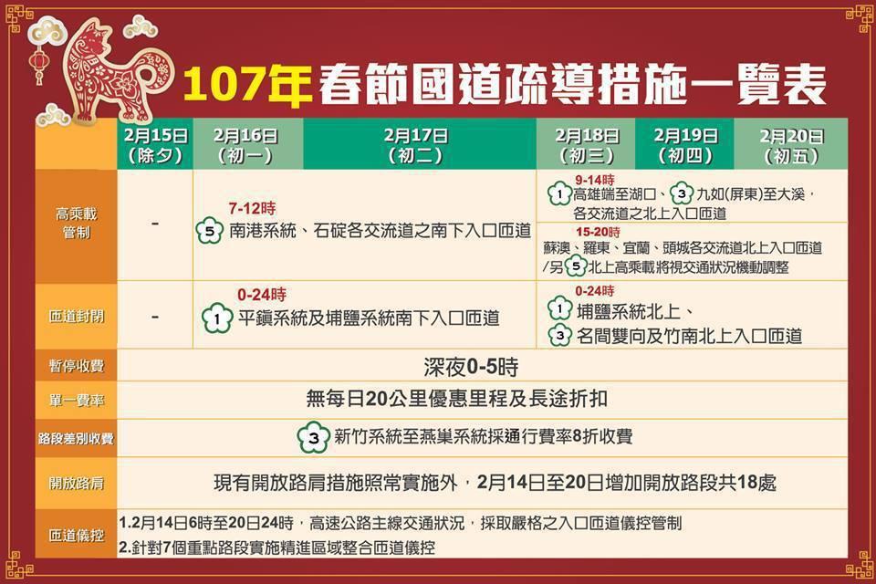 春節國道疏導措施一覽表。圖/交通部提供