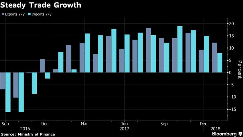 日本進出口穩定成長。 圖/擷自彭博