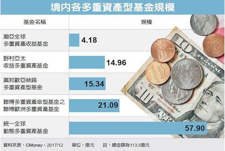 境內各多重資產型基金規模 圖/經濟日報提供
