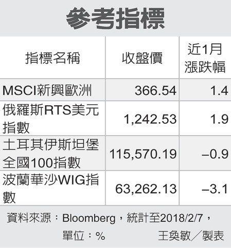 參考指標 圖/經濟日報提供