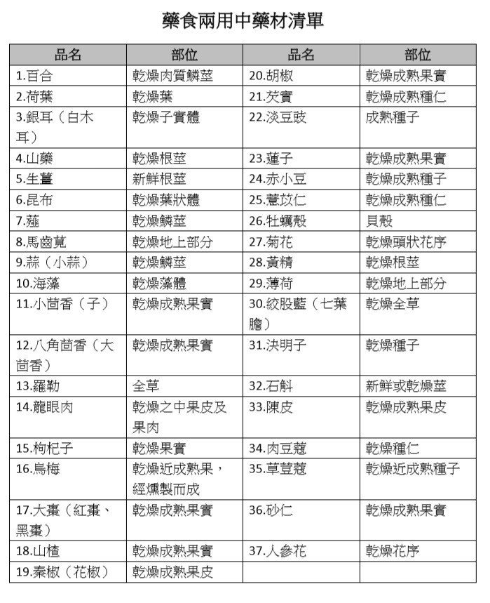衛福部公告「可同時提供食品使用之中藥材」新清單,明起正式生效。 圖/記者鄧桂芬翻...