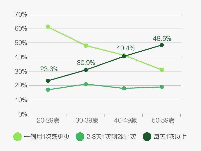 資料來源/東方線上2016年12月網路調查
