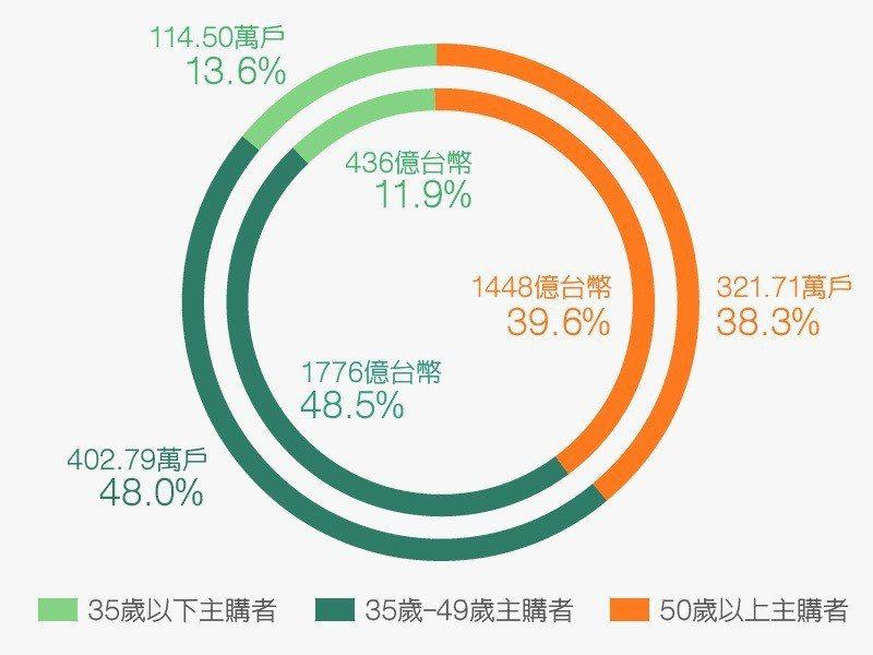 資料來源/凱度消費者指數2016家戶指數