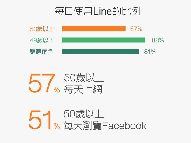 橘色世代樂於擁抱智慧科技。資料來源/2016凱度消費者指數媒體研究