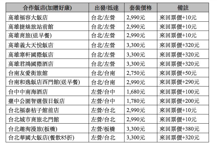 「高鐵假期超值專案」2日自由行合作飯店一覽表。 圖/台灣高鐵提供