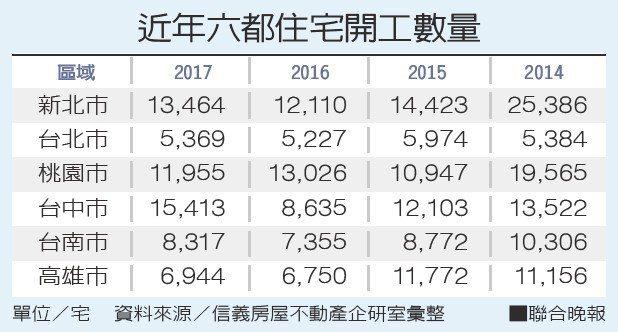 近年六都住宅開工數量。