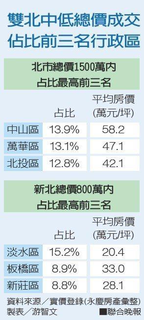 雙北中低總價成交佔比前三名行政區資料來源/實價登錄(永慶房產彙整) 製表...