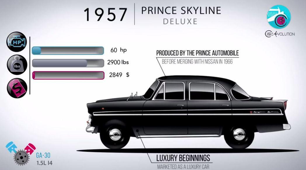 王子汽車Prince Skyline Deluxe。 摘自Cars Evolution