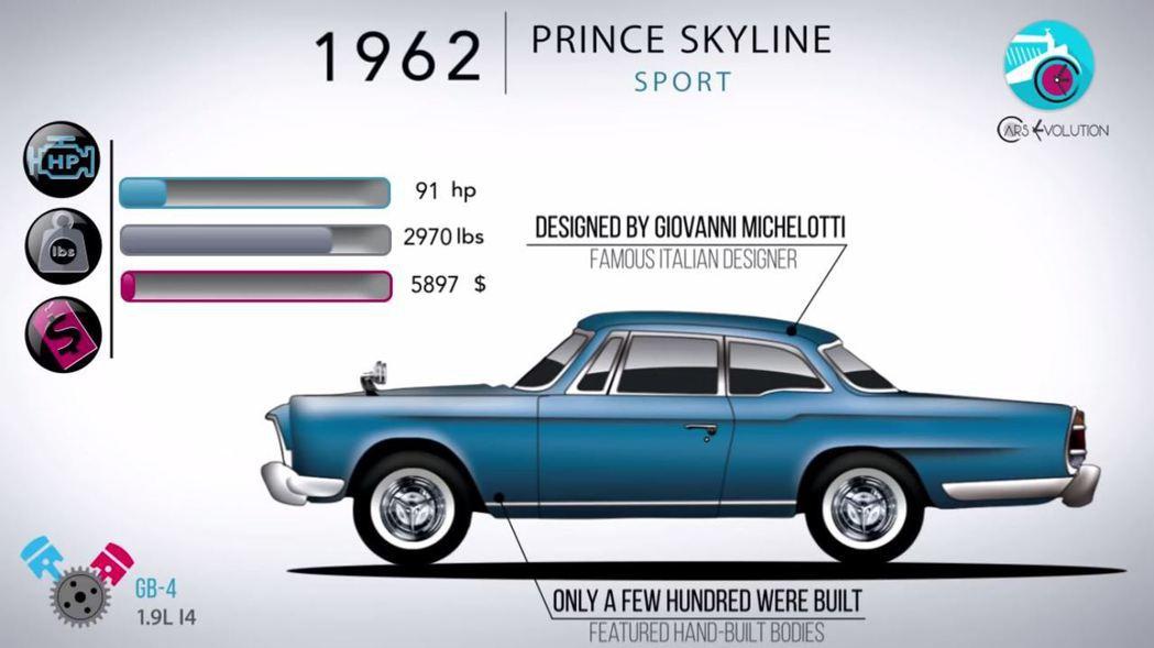 雙門跑車版本Prince Skyline Sport。 摘自Cars Evolu...