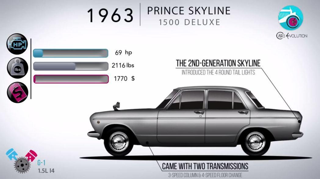 這一代開始使用經典的4圓尾燈。 摘自Cars Evolution