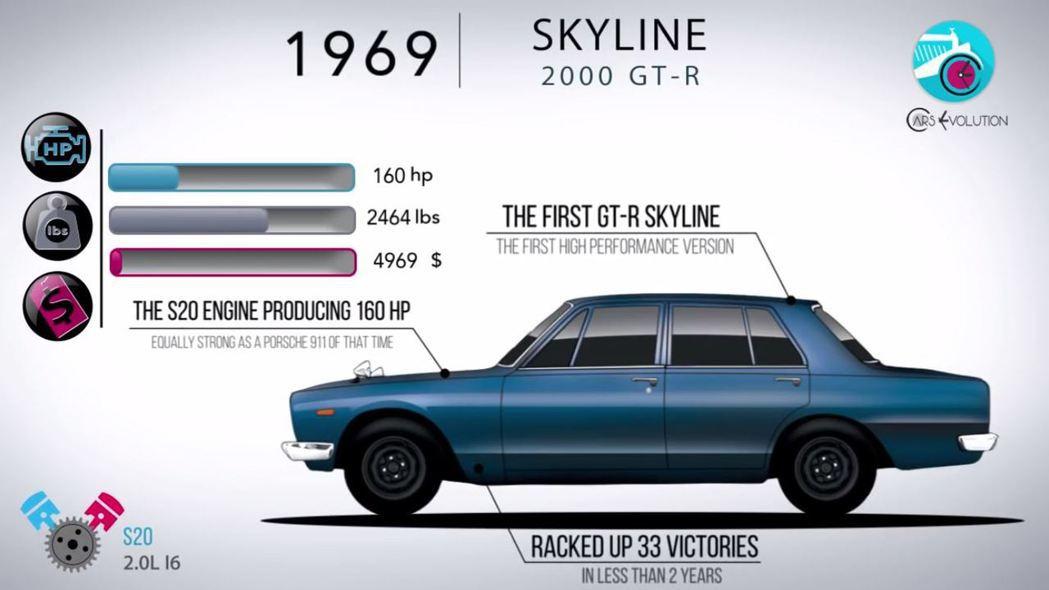 日產收購了王子汽車的第一部GT-R。 摘自Cars Evolution