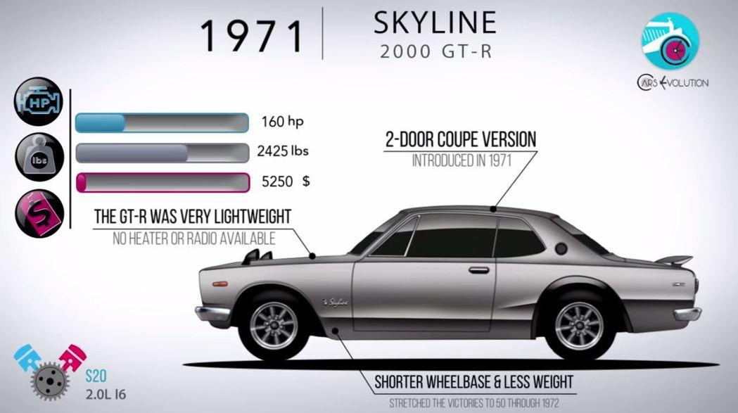 Skyline 2000GT-R 雙門版本贏得多場賽事。 摘自Cars Evol...