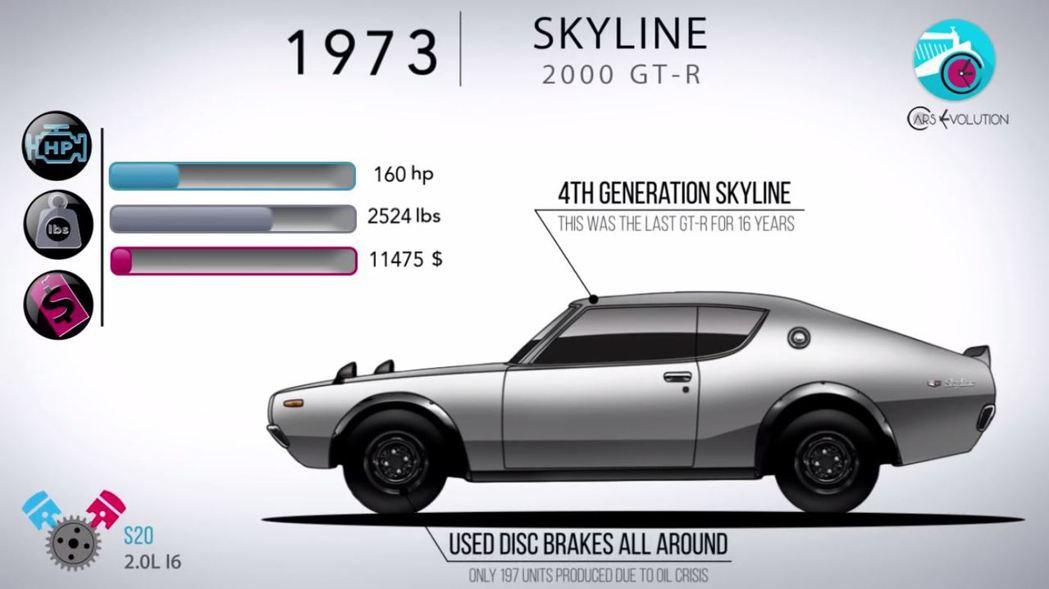這一代Skyline GT-R結束後停產16年。 摘自Cars Evolutio...