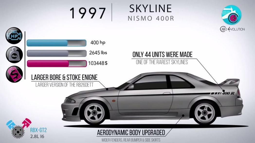 NISMO推出了高性能版本400R。 摘自Cars Evolution